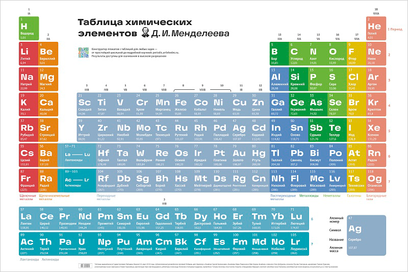 Periodic table of elements poster 2.0 (In Russian)