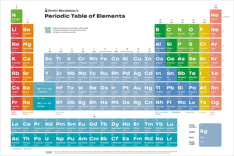 Periodic table of elements poster 2.0